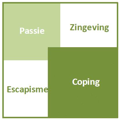 Vitaliteitskwadrant Coping